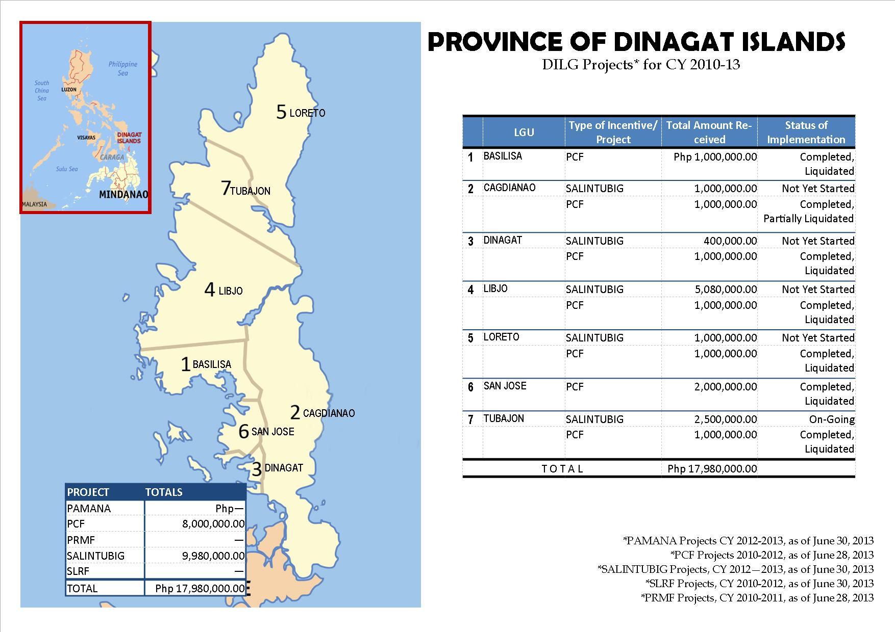 Map DILG Projects in Caraga - PDI