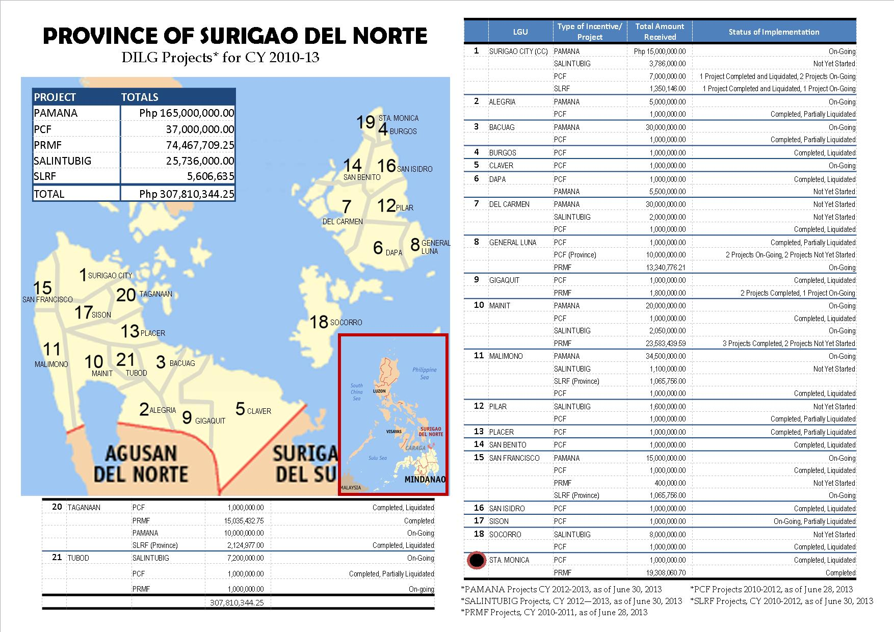Map DILG Projects in Caraga - SDN