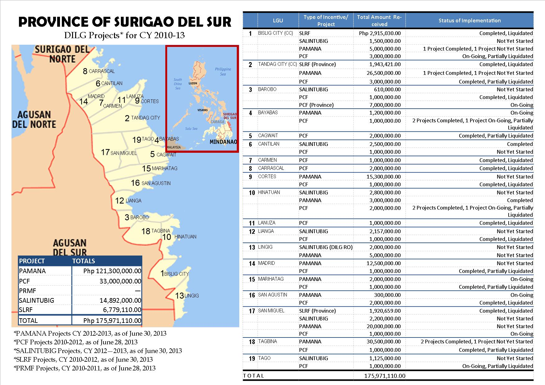 Map DILG Projects in Caraga - SDS